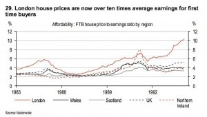 Uk House Price Affordibility Graph Hsbc Hanover Square
